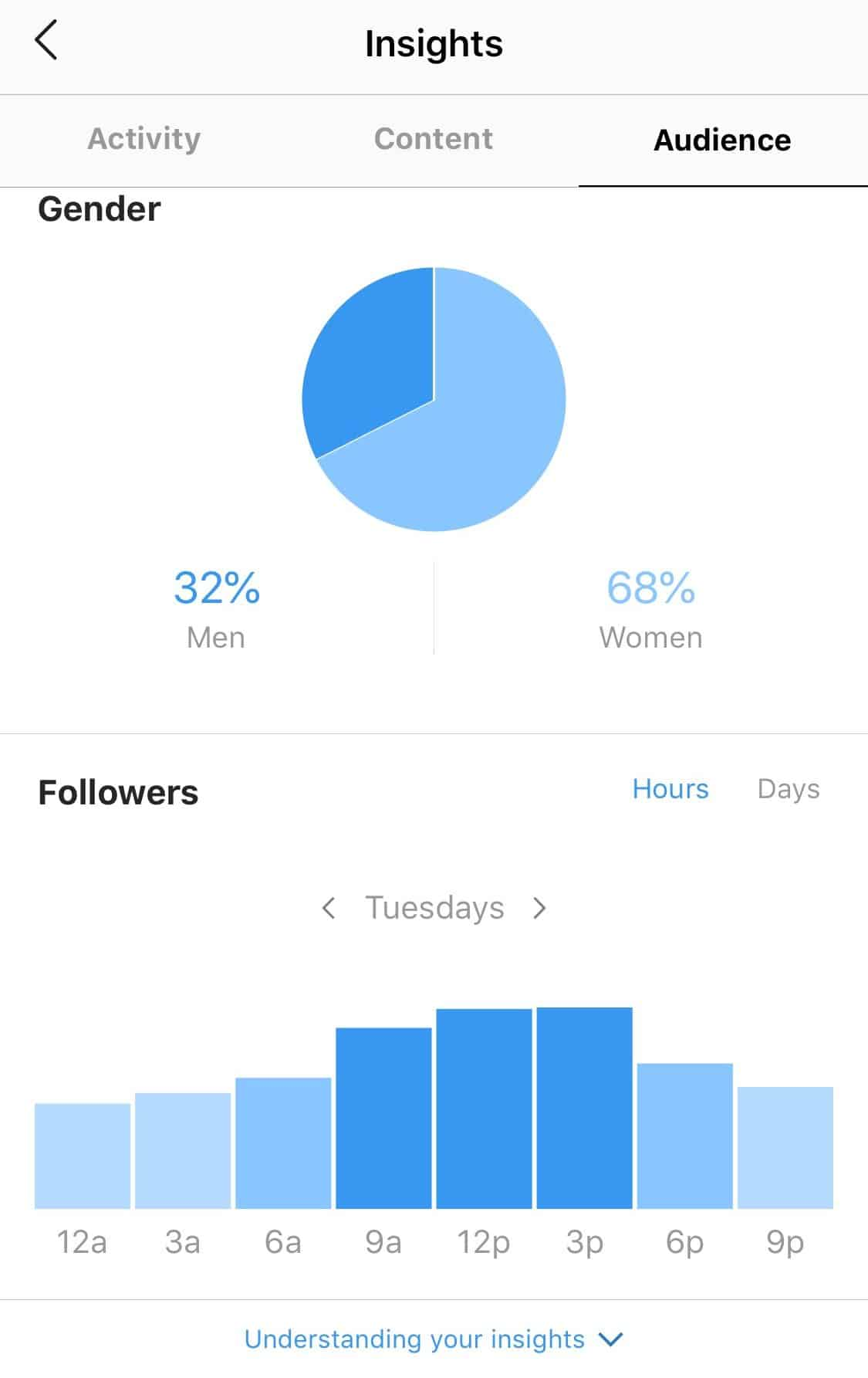 Snapshot of the Instagram Insights page
