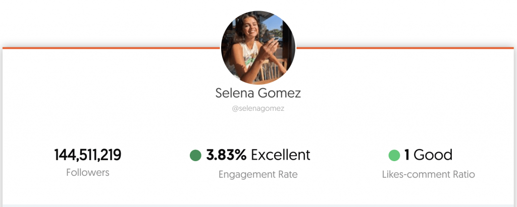 Selena Gomez's Engagement rate