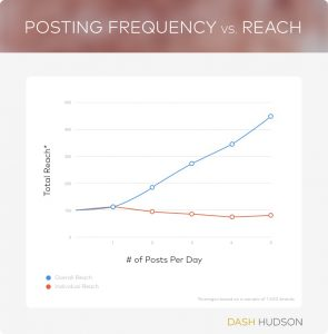 Instagram Posting Graph